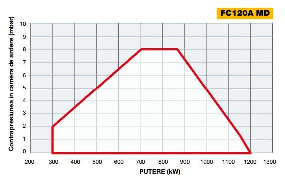 Diagrama 1 FACILE FC120A