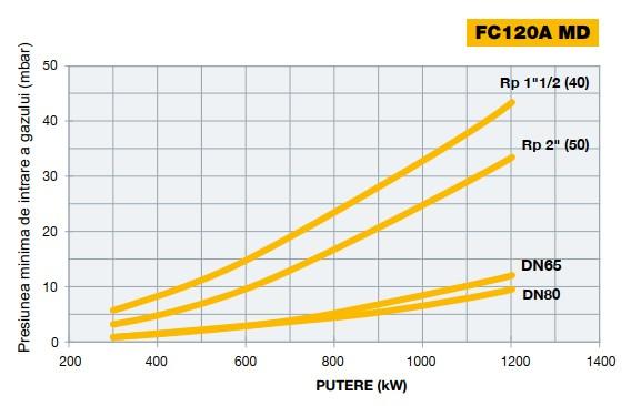 Diagrama 2 FACILE FC120A