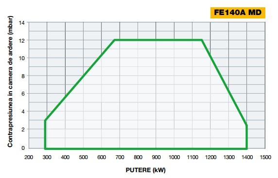 Diagrama 1 FACILE FE140A