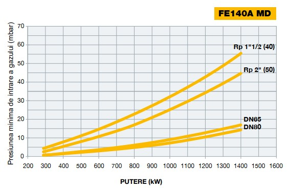 Diagrama 2 FACILE FE140A