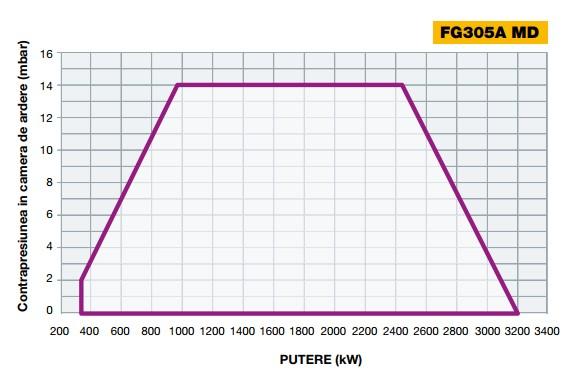 Diagrama 1 FACILE FG305A
