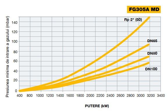 Diagrama 2 FACILE FG305A