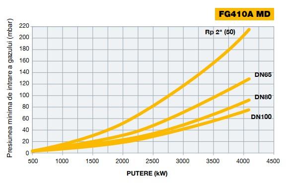 Diagrama 2 FACILE FG410A